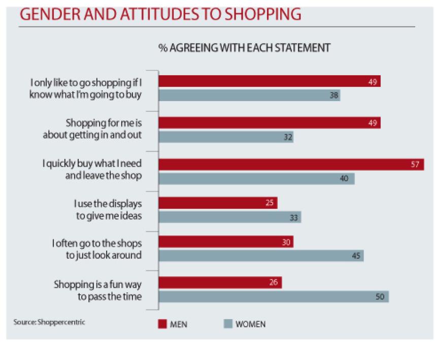 conversion_rate_optimisation_gender_shopping