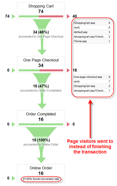 Funnel Visualization in Google Analytics for Conversion Rate Optimisation